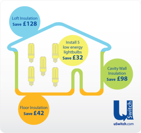 Savings made when moving house