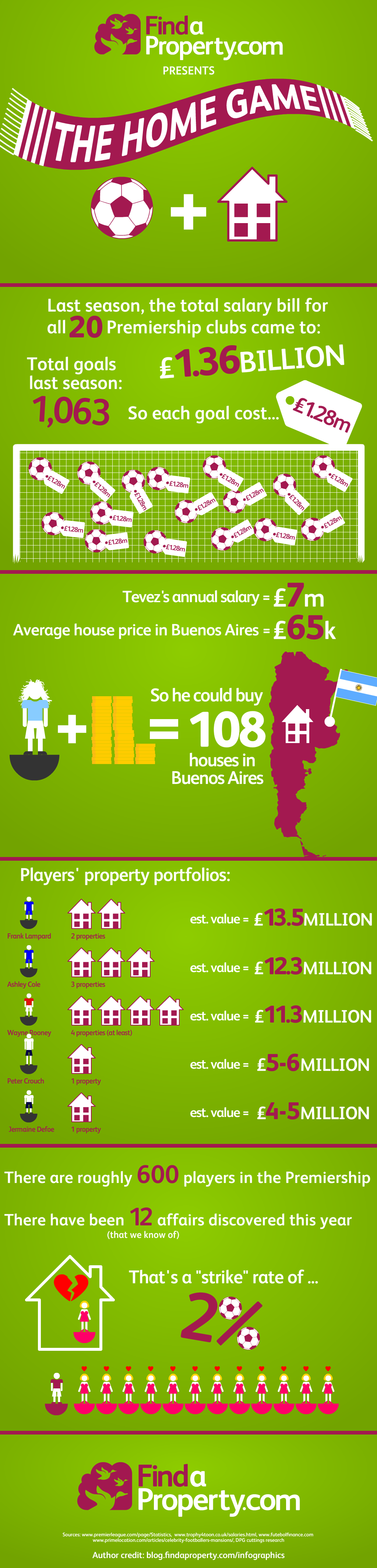 football infographic the home game zoopla co uk blog