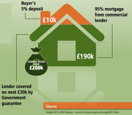 MortgageGuarantee